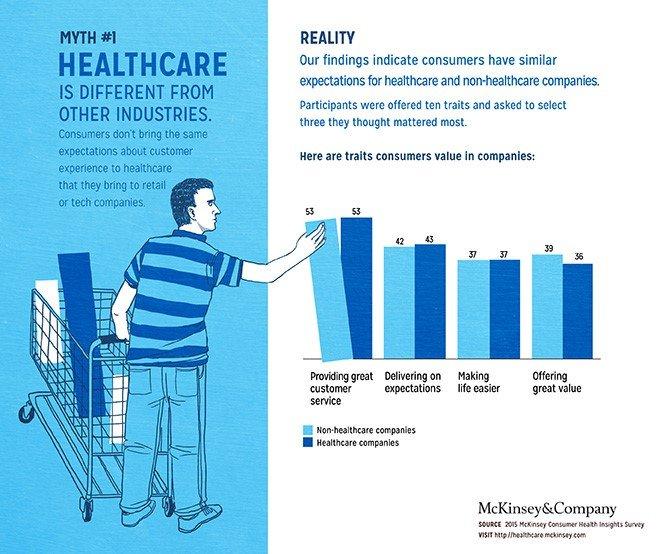 Healthcare-consumerization-graph